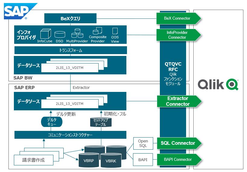 SAP Connectors