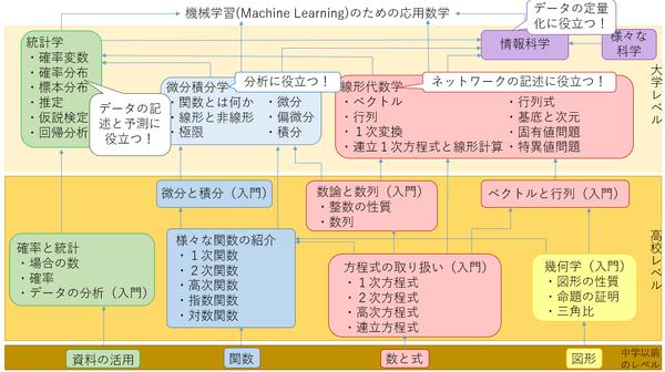 【24時間速習】AIを学ぶための本格数学講座【1次関数から】