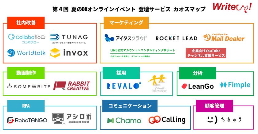 【第4回 スモールDXオンラインイベント】中小企業が デジタル化する為の 夏のオンラインイベント